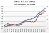 France : la dette publique augmente, mais les taux obligataires baissent, cherchez l'erreur…