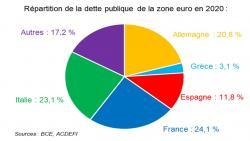 La France, premier fournisseur de dette publique de la zone euro.