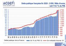 France : la dette publique flambe, la BCE achète, mais la récession perdure…
