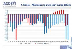 Déficits publics : la France poursuit sa « fuite en avant » et creuse encore l'écart avec l'Allemagne.